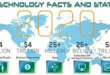 تصویر از فناوری به سرعت در حال تغییر است