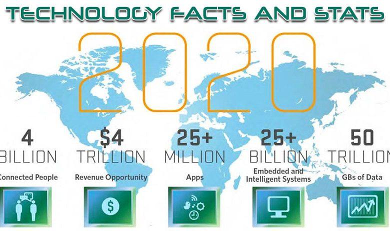 فناوری به سرعت در حال تغییر است